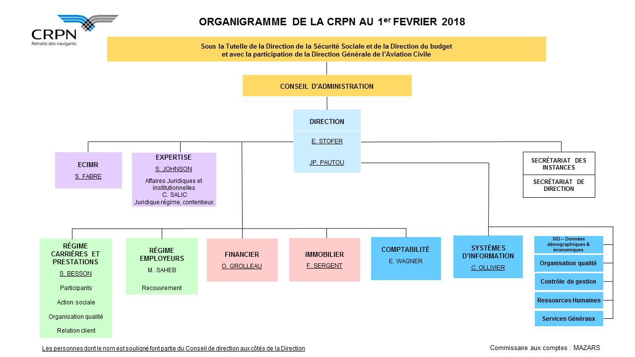 Organigramme de la CRPN au 1er février 2018