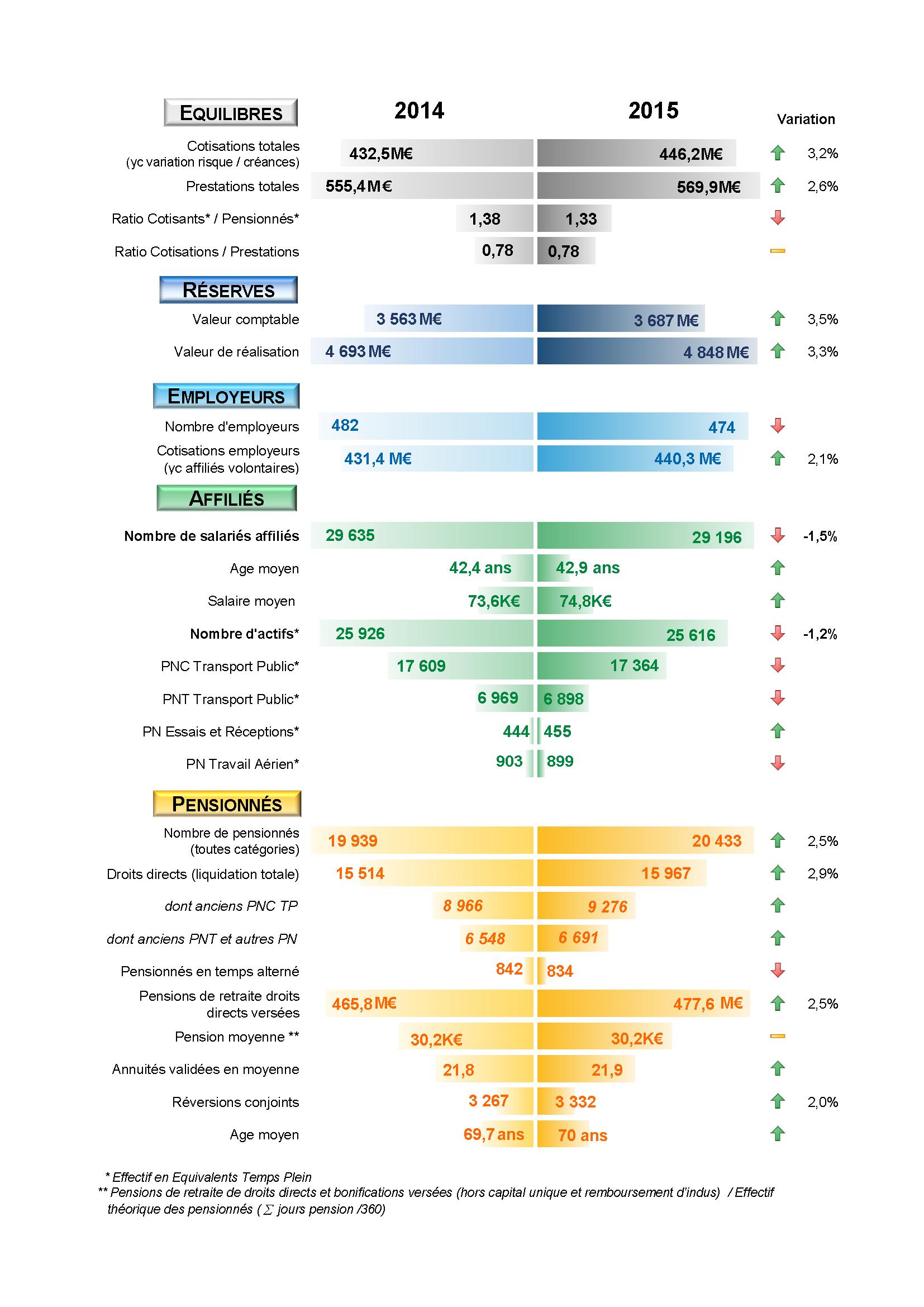 Copie de chiffres cle RA 2015 synthetique pour le web2